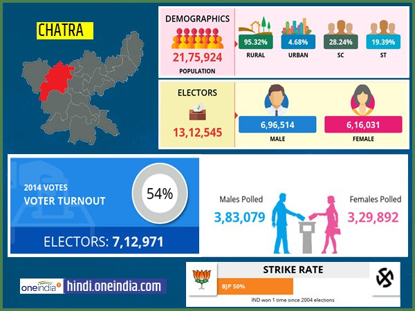 profile of Chatra lok sabha constituency