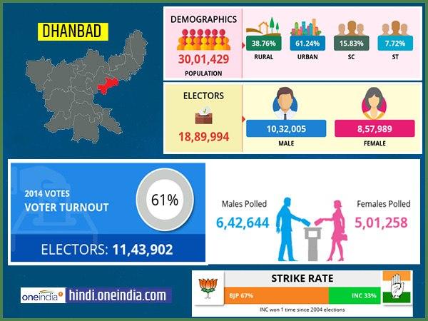 लोकसभा चुनाव 2019: धनबाद  लोकसभा सीट के बारे में जानिए