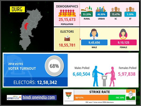profile of Durg lok sabha constituency
