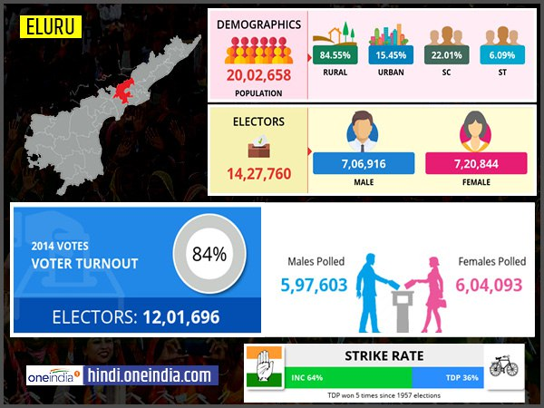 Profile of Eluru Lok Sabha Constituency