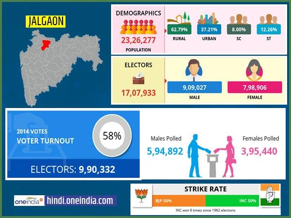 लोकसभा चुनाव 2019: जलगांव  लोकसभा सीट के बारे में जानिए