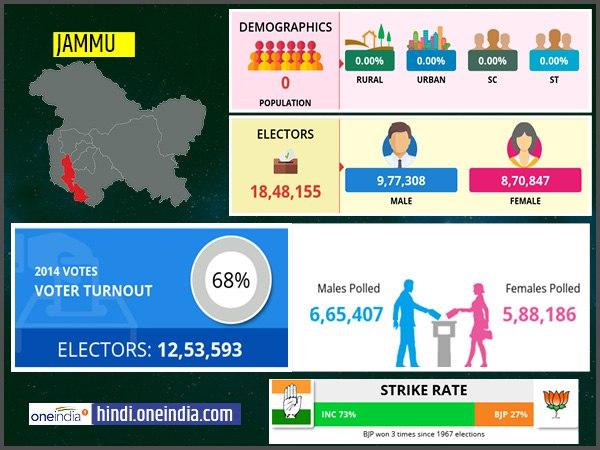 लोकसभा चुनाव 2019: जम्मू  लोकसभा सीट के बारे में जानिए