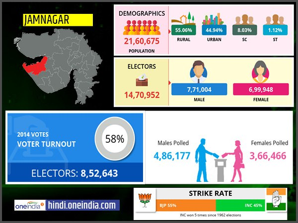 profile of Jamnagar lok sabha constituency