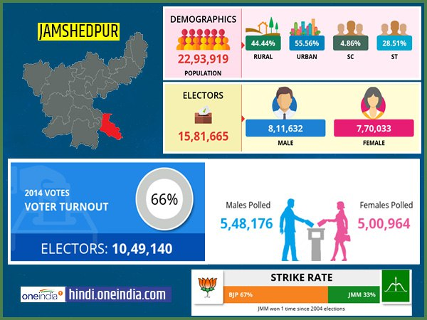 profile of Jamshedpur lok sabha constituency