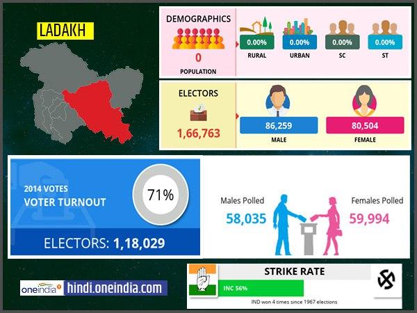 लोकसभा चुनाव 2019: लद्दाख  लोकसभा सीट के बारे में जानिए