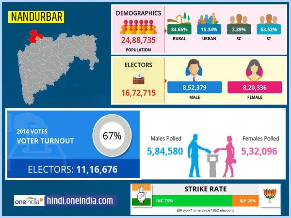 लोकसभा चुनाव 2019: नंदुरबार  लोकसभा सीट के बारे में जानिए