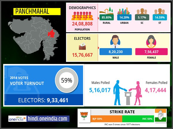 लोकसभा चुनाव 2019:  पंचमहल  लोकसभा सीट के बारे में जानिए