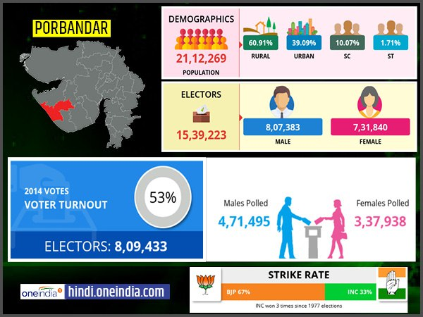 profile of Porbandar lok sabha constituency