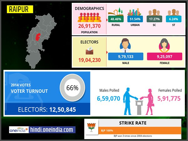 profile of Raipur lok sabha constituency