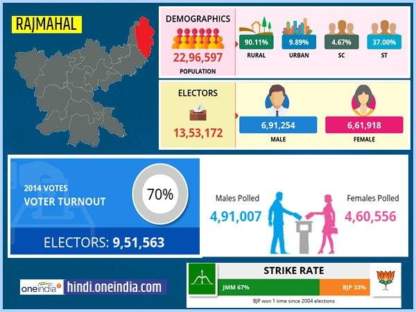 लोकसभा चुनाव 2019: राजमहल  लोकसभा सीट के बारे में जानिए