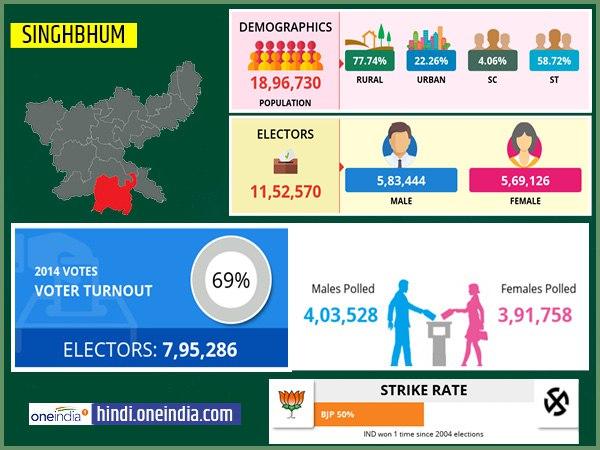 लोकसभा चुनाव 2019: सिंहभूम लोकसभा सीट के बारे में जानिए