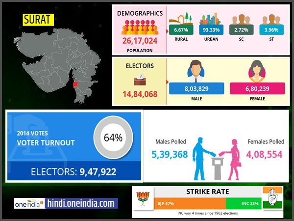profile of Surat lok sabha constituency