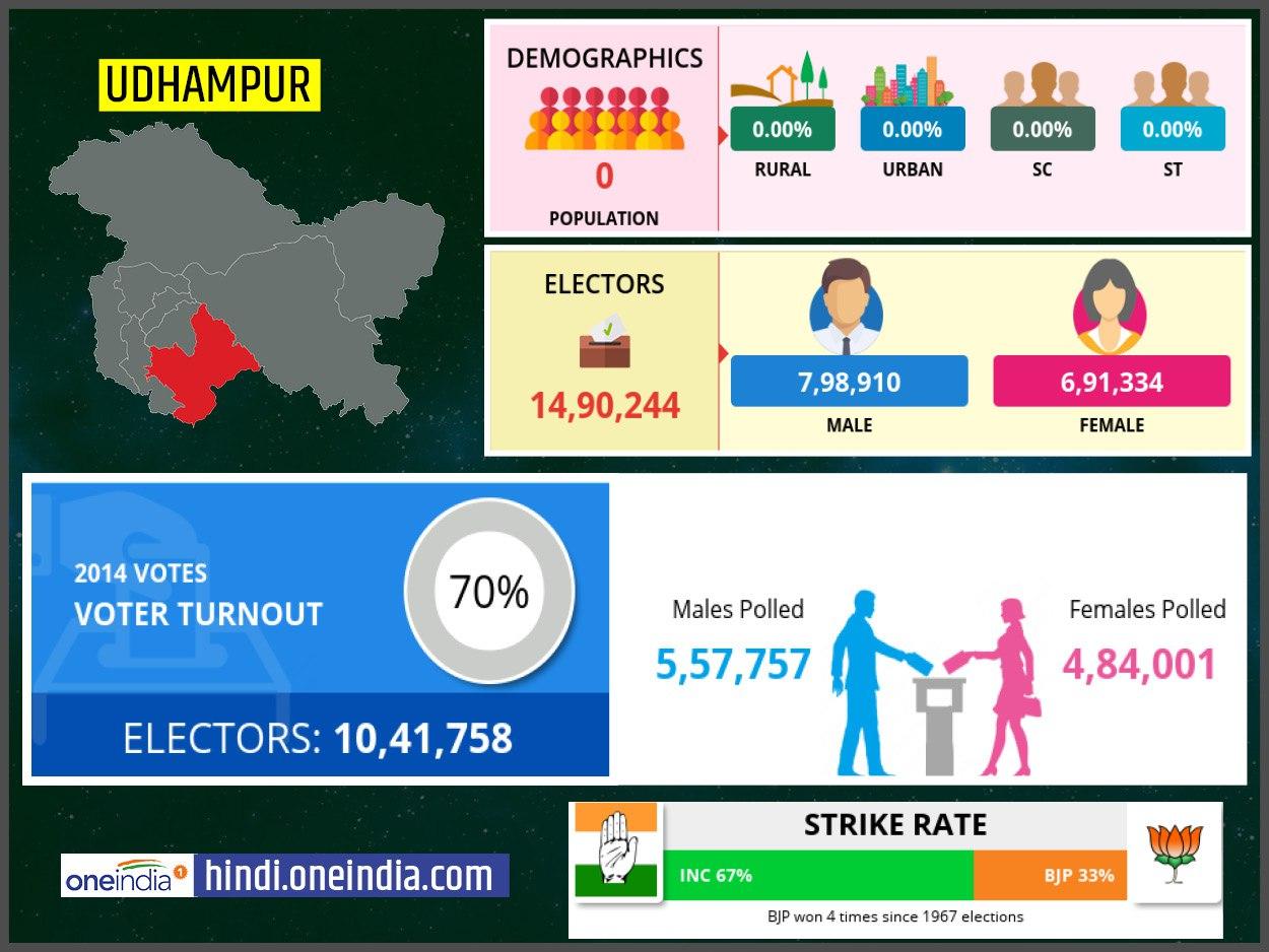 लोकसभा चुनाव 2019: ऊधमपुर लोकसभा सीट के बारे में जानिए