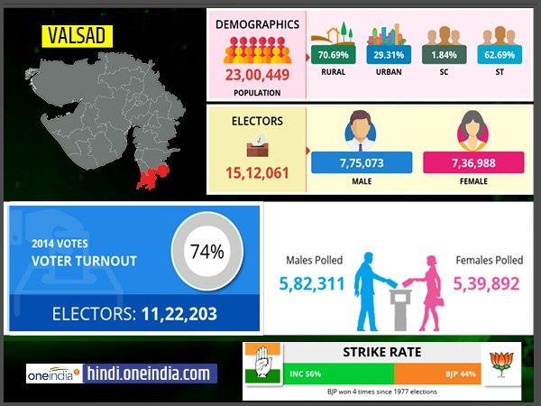 लोकसभा चुनाव 2019: वलसाड  लोकसभा सीट के बारे में जानिए
