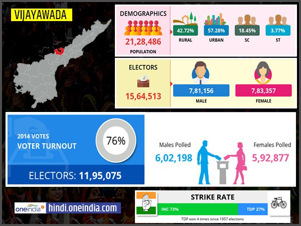 profile of Vijayawada lok sabha constituency