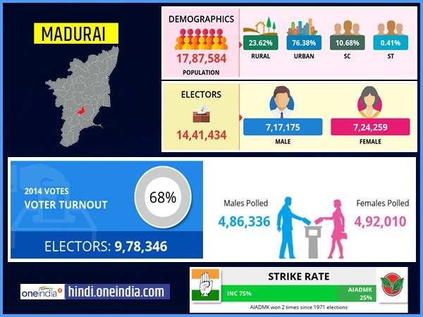 profile of Madurai lok sabha constituency