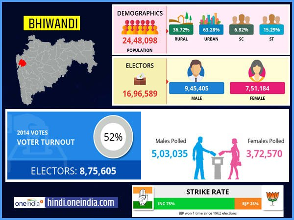 profile of Bhiwandi lok sabha constituency