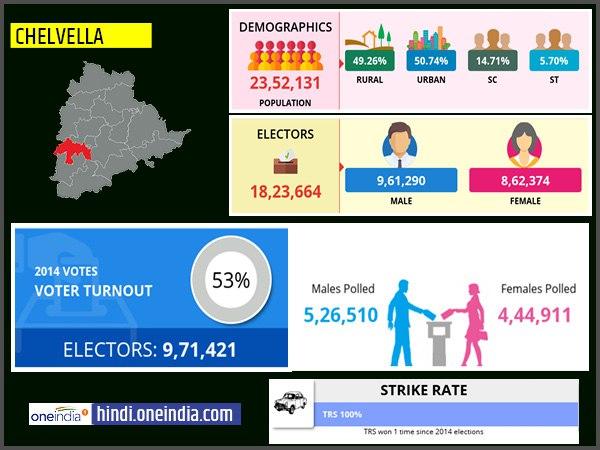 लोकसभा चुनाव 2019:  चेवेल्ला  लोकसभा सीट के बारे में जानिए