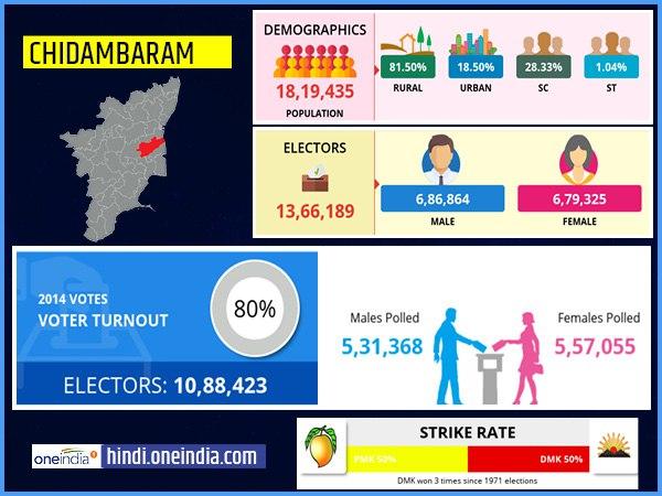 लोकसभा चुनाव 2019: चिदंबरम लोकसभा सीट के बारे में जानिए
