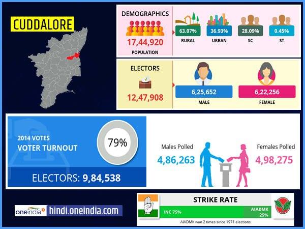 लोकसभा चुनाव 2019: कडलूर लोकसभा सीट के बारे में जानिए