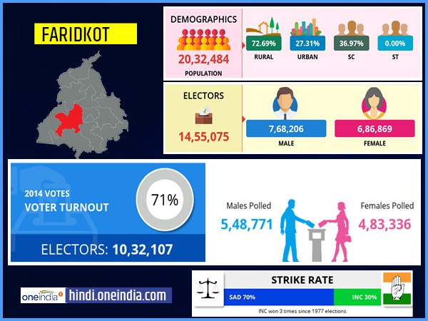 profile of Faridkot lok sabha constituency