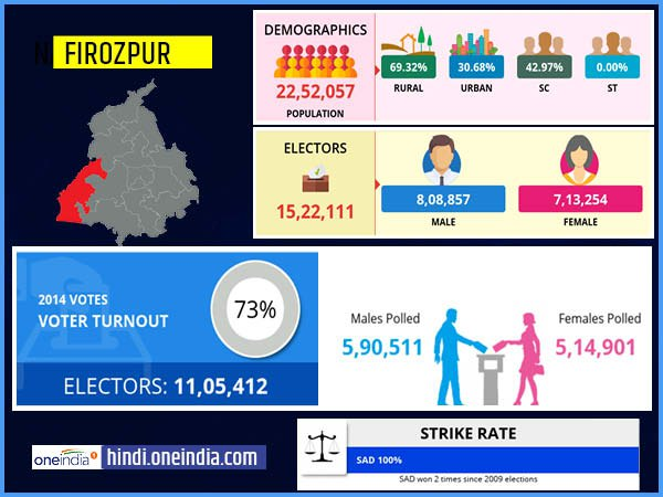 profile of Firozpur lok sabha constituency
