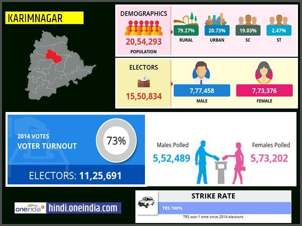 लोकसभा चुनाव 2019:  करीमनगर लोकसभा सीट के बारे में जानिए