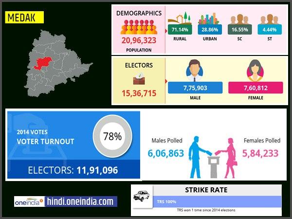 लोकसभा चुनाव 2019: मेडक लोकसभा सीट के बारे में जानिए