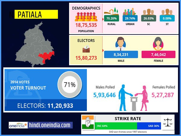 profile of Patiala lok sabha constituency