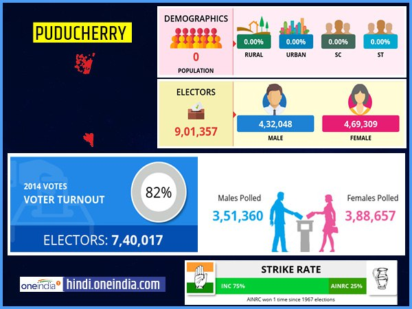 profile of Puducherry lok sabha constituency