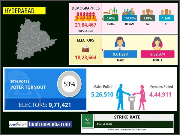 profile of Hyderabad lok sabha constituency