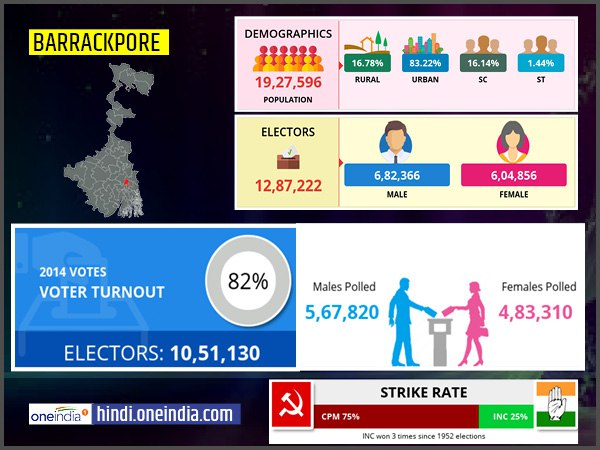 profile of Barrackpore lok sabha constituency