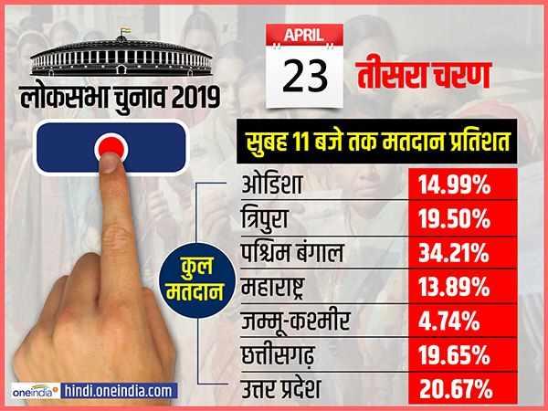 लोकसभा चुनाव 2019