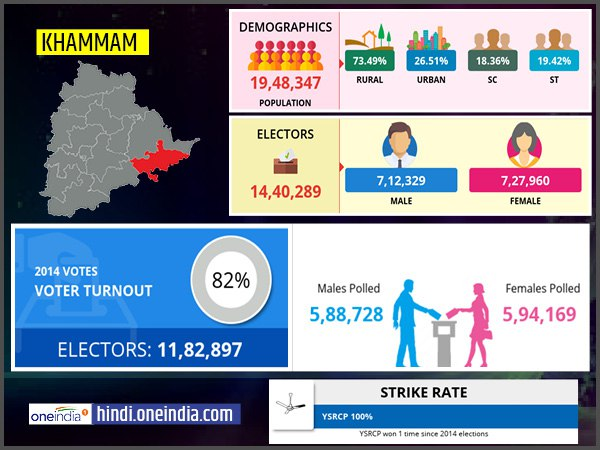 profile of Khammam lok sabha constituency
