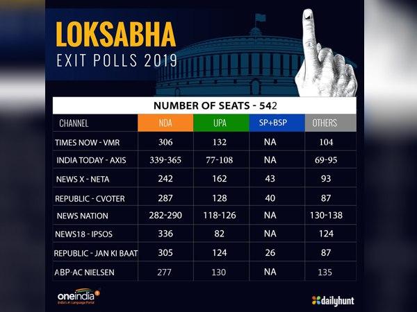 लोकसभा चुनाव परिणामों में किसका Exit Poll रहा सबसे सटीक, जानें