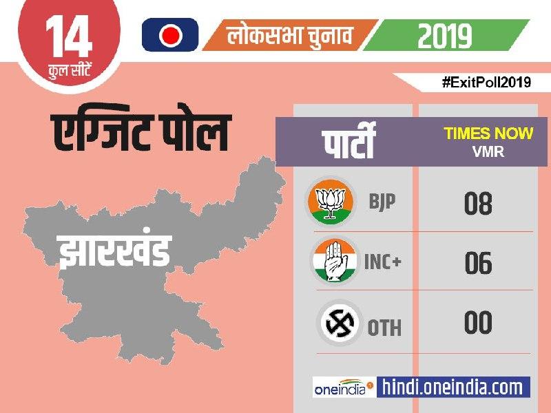 Exit Poll 2019: झारखंड में कांग्रेस ने लगाई भाजपा के वोट बैंक में सेंध, इतनी सीटों पर हो रहा नुकसान