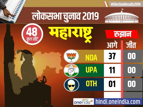 lok sabha election results 2019: maharashtra election results till 10.30 AM