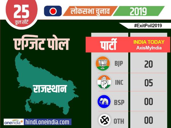 lok sabha elections 2019 exit poll india today results
