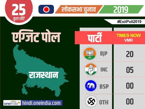 exit poll 2019 rajasthan times now