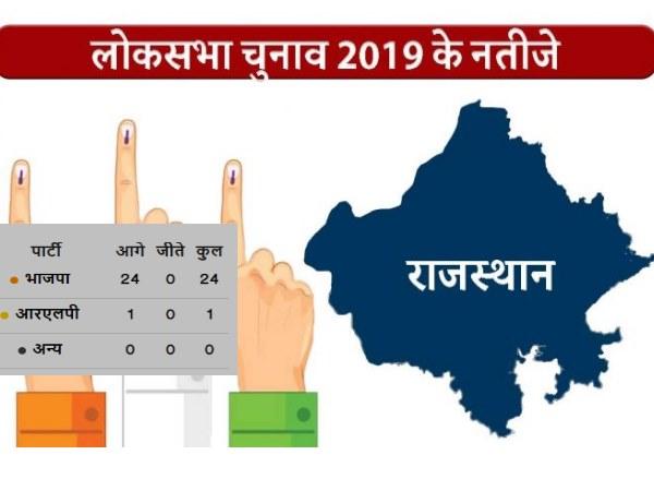 Rajasthan Result 2019 : 25 में से 24 सीटों पर BJP आगे, जानिए वो एक सीट जिस पर किसी और को है बढ़त