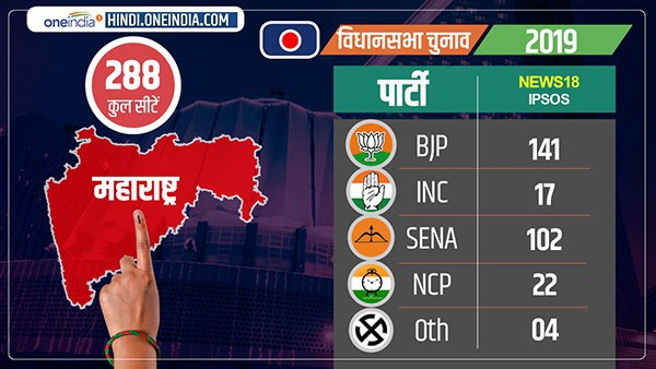 Maharashtra news 18 IPSOS exit poll 2019 BJP Shiv Sena 243 seats and Congress NCP 41