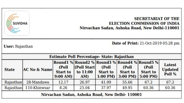 mandwa khinwsar election result 2019