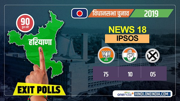 news18 ipsos haryana assembly election exit poll 2019 bjp congress