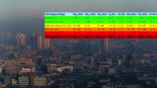 यह पढ़ें:Delhi-NCR Pollution: क्या होता है एयर क्वालिटी इंडेक्स (AQI), जो इस वक्त है राजधानी में बेहद खराब