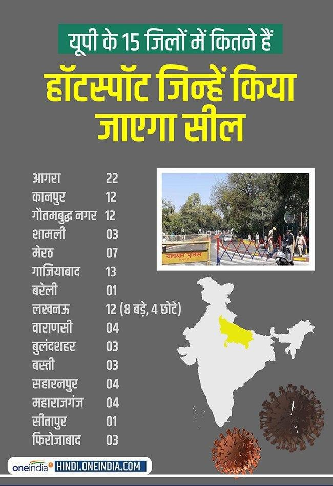 Coronavirus hotspots sealed in 15 districts of UP, know how many hotspots in which district