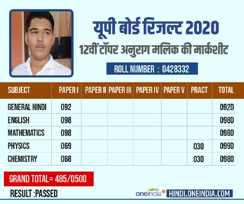 all know about up board 12th topper anurag malik baghpat check intermediate topper list