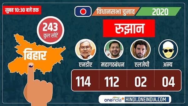 ये भी पढ़ें-Bihar Election Result 2020: बड़ा उलटफेर, महागठबंधन से आगे निकला एनडीए
