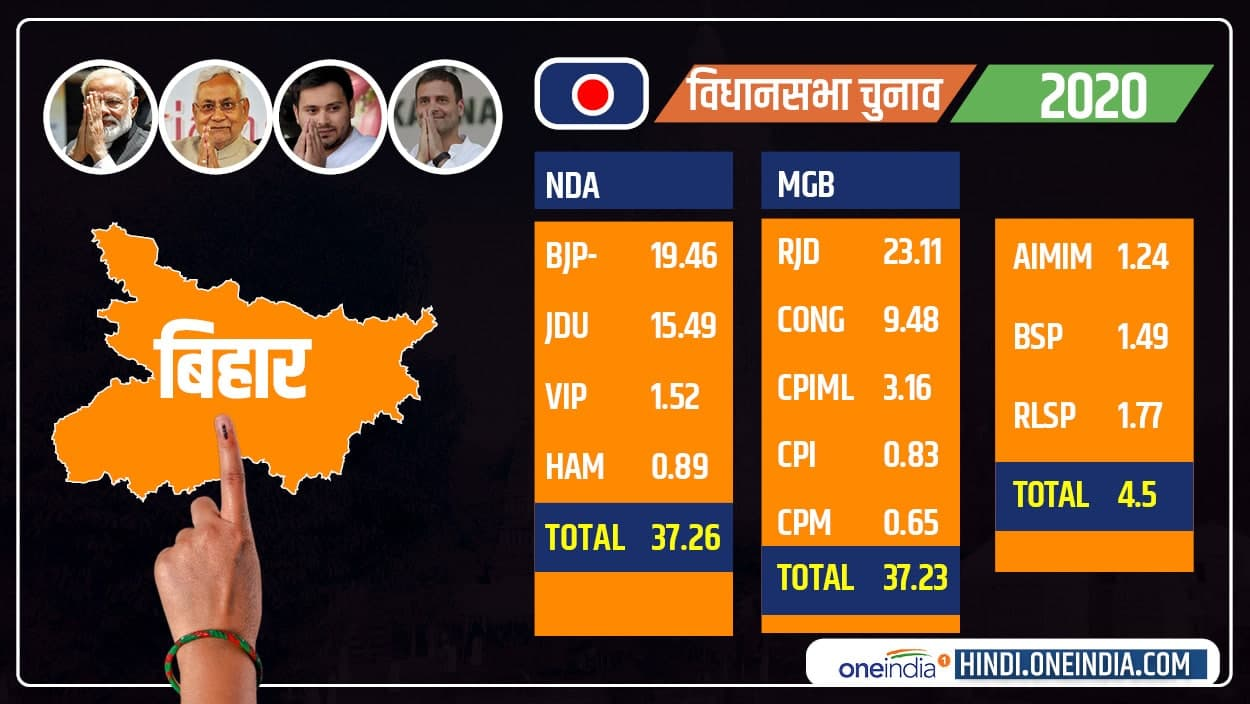 Only 0.03 percent of the vote played role in Bihar,NDA broke the dream of RJD alliance
