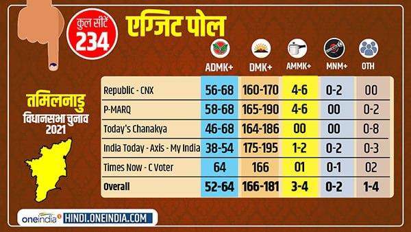 Tamil Nadu Exit Poll: तमिलनाडु में किसकी बनेगी सरकार? तमाम एग्जिट पोल्स के नतीजे यहां