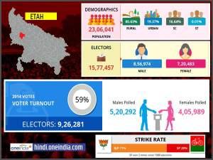 लोकसभा चुनाव 2019: एटा लोकसभा सीट के बारे में जानिए